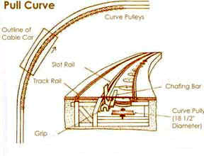 Graphic of how the cable car goes around a curve